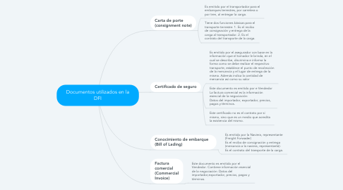 Mind Map: Documentos utilizados en la DFI