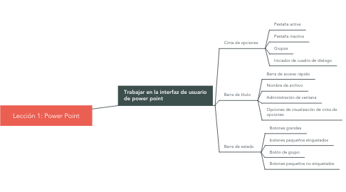 Mind Map: Lección 1: Power Point