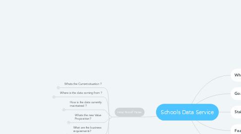 Mind Map: Schools Data Service