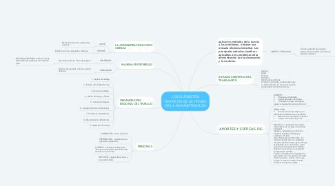 Mind Map: LOS SUPUESTOS TEORICOS DE LA TEORIA DE LA ADMINISTRACION