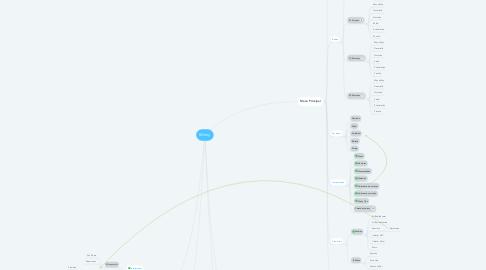 Mind Map: Winny