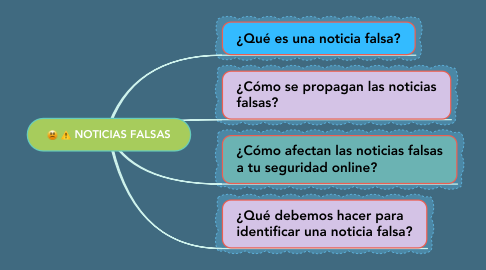 Mind Map: NOTICIAS FALSAS