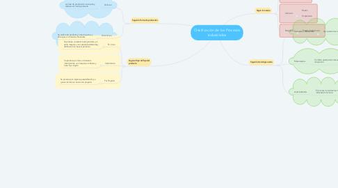 Mind Map: Clasificación de los Procesos Industriales