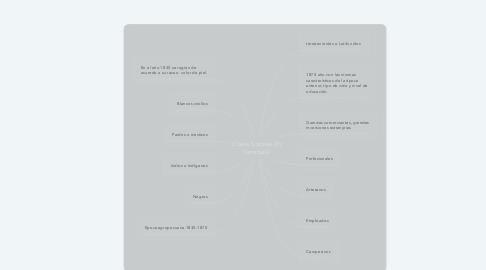 Mind Map: Clases Sociales En Venezuela