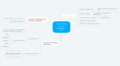 Mind Map: Características proceso pedagógico  Sena