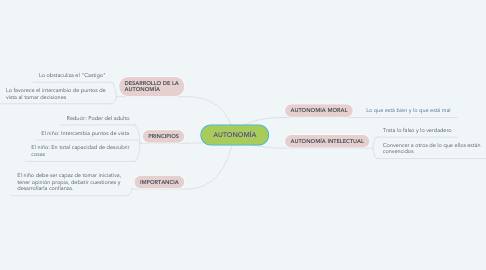 Mind Map: AUTONOMÍA