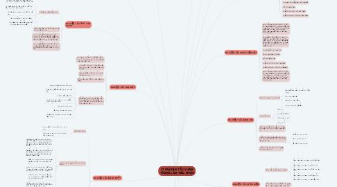 Mind Map: 17 NGUYÊN TẮC VÀNG TRONG LÀM VIỆC NHÓM