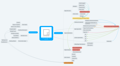 Mind Map: PURE LIFE LABEL | SEO STRATEGIE