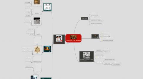 Mind Map: Происхождение Человека