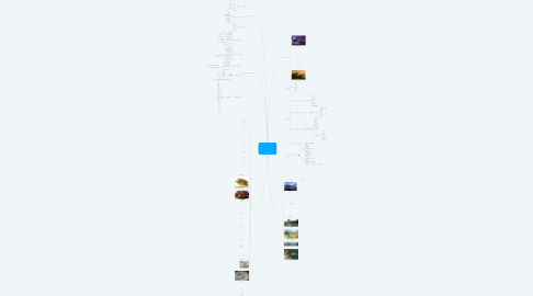 Mind Map: Shanglin 上林