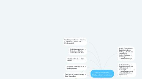 Mind Map: Literaturrecherche - Stichwortkombinationen