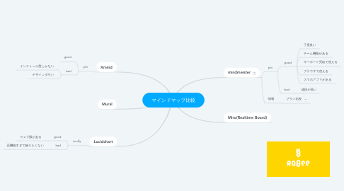 Mind Map: マインドマップ比較