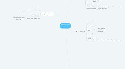 Mind Map: Магазин женской и мужской одежды   г.Новомосковск