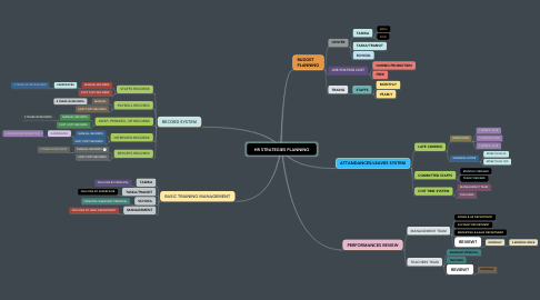 Mind Map: HR STRATEGIES PLANNING