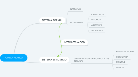 Mind Map: FORMA FILMICA