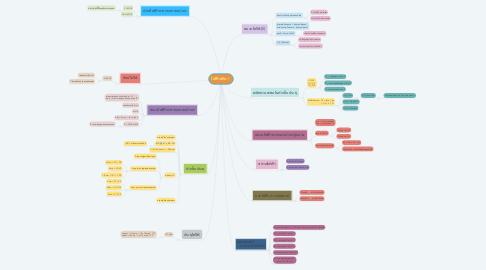 Mind Map: ไฟฟ้าสถิต⚡️