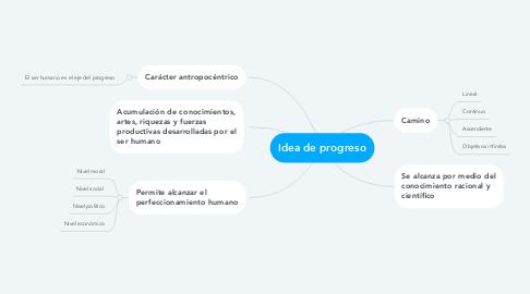 Mind Map: Idea de progreso