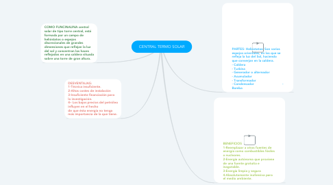Mind Map: CENTRAL TERMO SOLAR