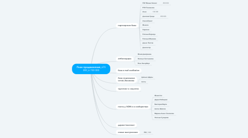 Mind Map: План продвижения_670 000_6 700 000