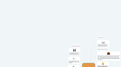 Mind Map: Modelos de la Comunicación y Reglas del Lenguaje