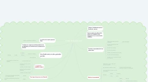 Mind Map: Critica de la razón pura