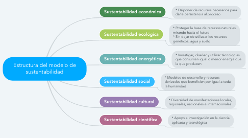 Mind Map: Estructura del modelo de sustentabilidad