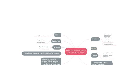 Mind Map: Relación de la historia y comunicación social