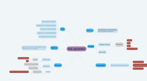 Mind Map: Texto argumentativo