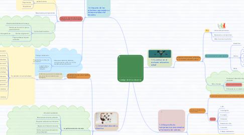 Mind Map: Código de ética docente.
