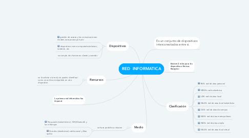 Mind Map: RED  INFORMATICA