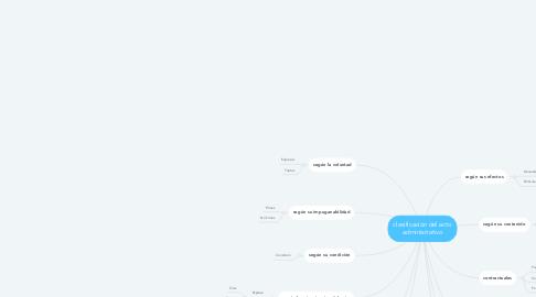 Mind Map: clasificación del acto administrativo