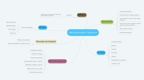 Mind Map: Neuropsicología Congnitiva