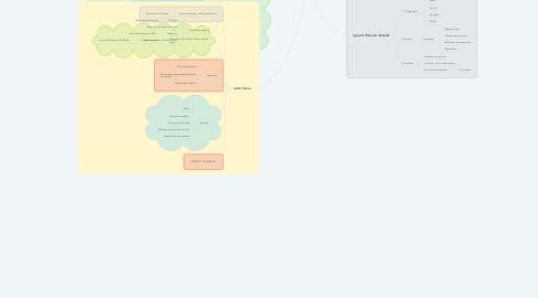 Mind Map: Aportaciones Educativas y Pedagógicas en la Educación en México