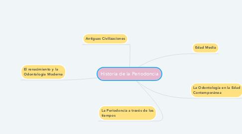 Mind Map: Historia de la Periodoncia