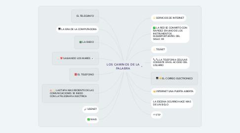 Mind Map: LOS CAMINOS DE LA PALABRA