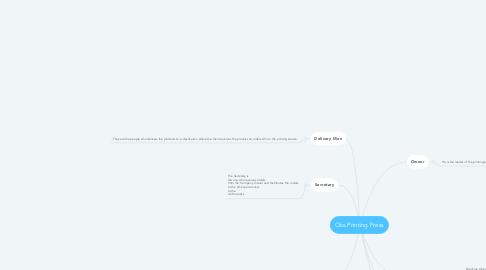 Mind Map: Oks Printing Press