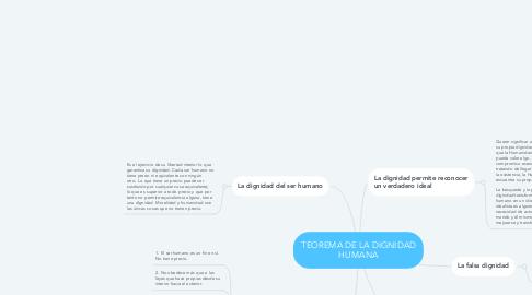 Mind Map: TEOREMA DE LA DIGNIDAD HUMANA