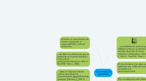 Mind Map: Comunidades de Aprendizaje