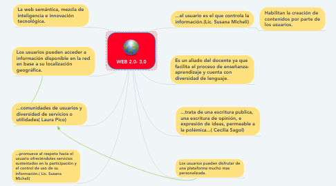 Mind Map: WEB 2.0- 3.0