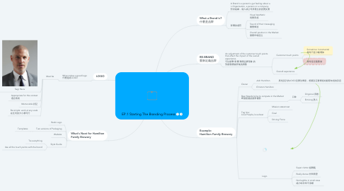 Mind Map: EP.1 Starting The Branding Process