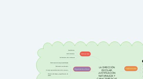 Mind Map: LA DIRECCIÓN ESCOLAR: JUSTIFICACIÓN NATURALEZA Y CARACTERÍSTICAS