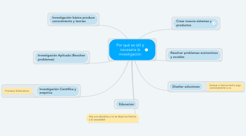 Mind Map: Por qué es útil y necesaria la investigación
