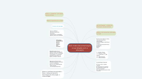 Mind Map: EaD: meios de comunicação e sua relação com a educação