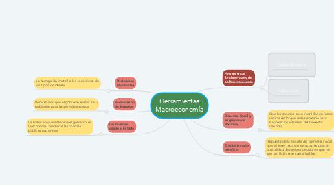 Mind Map: Herramientas Macroeconomía