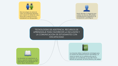 Mind Map: TECNOLOGÍAS DE ASISTENCIA, RECURSOS DE APRENDIZAJE PARA FAVORECER LA INCLUSIÓN Y LA COMUNICACIÓN DE ESTUDIANTES CON DISCAPACIDAD