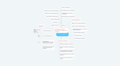 Mind Map: Gestión de proyectos de inversión pública