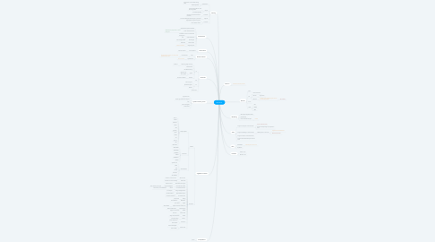Mind Map: ML/IA/DL
