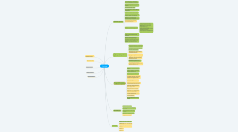 Mind Map: Стаціонар
