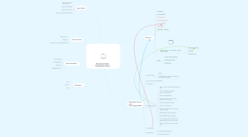 Mind Map: Storyboard Sales Presentation Deck