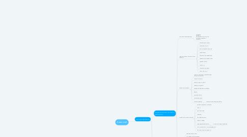 Mind Map: Анализ ЦА